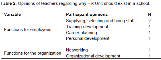 Educational Research And Reviews Teachers Opinions Of Human Resources Management Functions In Private Schools