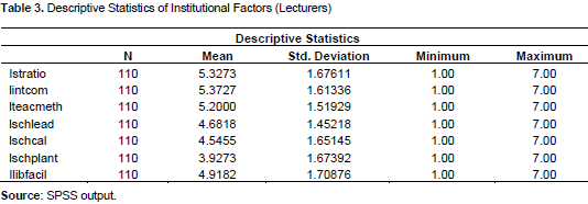factors affecting academic performance of college students