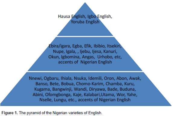 International Journal of English and Literature - the taxonomy of