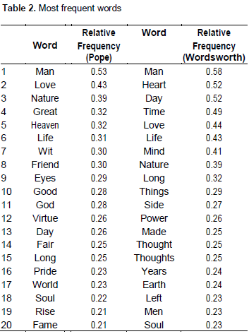 International Journal of English and Literature - wordsworth's ...