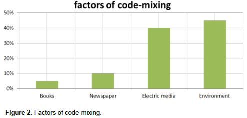 metaphorisches code switching