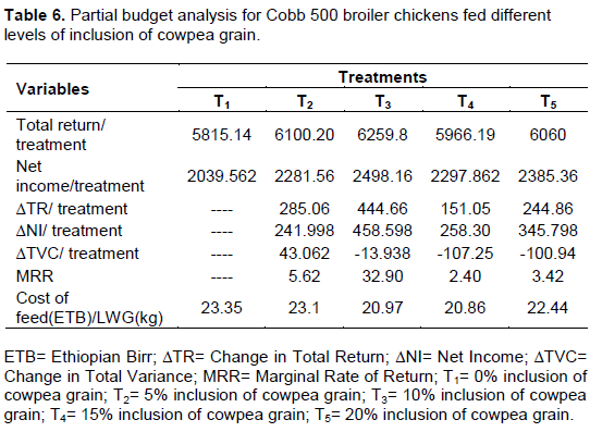 International Journal of Livestock Production - effect of cowpea