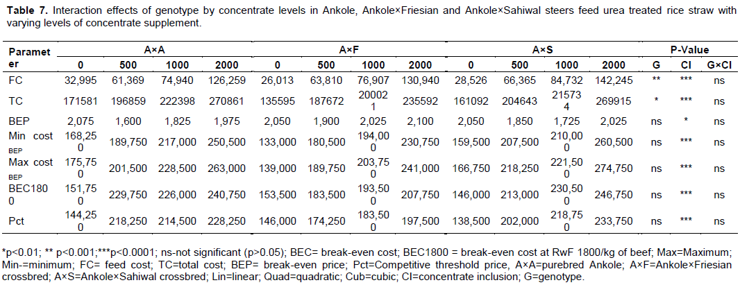 International Journal of Livestock Production - cost effectiveness