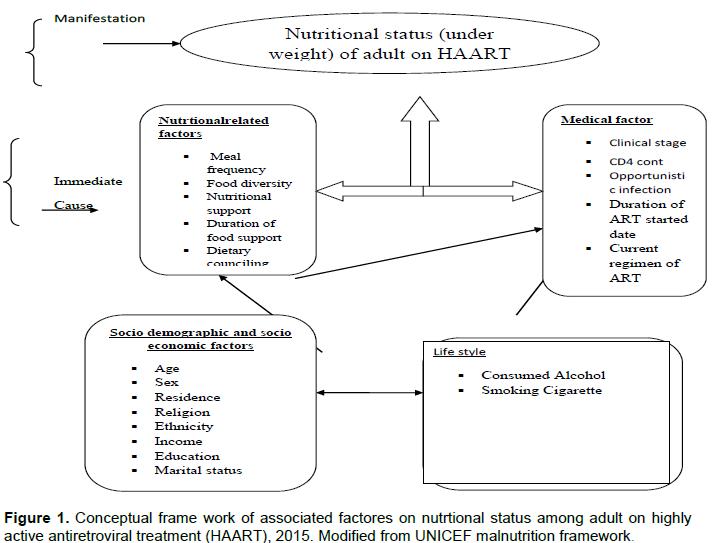 International Journal of Nutrition and Metabolism - under