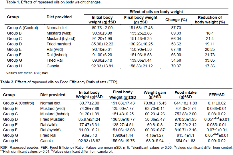 International journal of nutrition and metabolism evaluation of although serum tg level of canola oil 9506 mgdl was almost similar to control rats 9002 mgdl tg level of different rapeseed oils were drastically fandeluxe Image collections