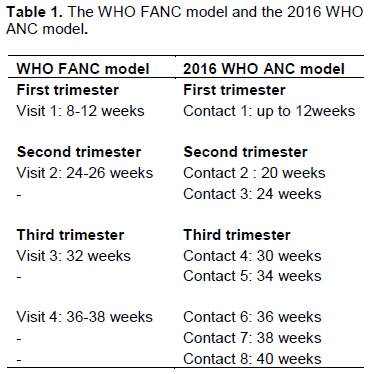International Journal of Nursing and Midwifery - focused antenatal
