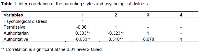 International Journal Of Psychology And Counselling Parenting Styles And Family Characteristics As Correlates Of Psychological Distress Among Nigerian Adolescents