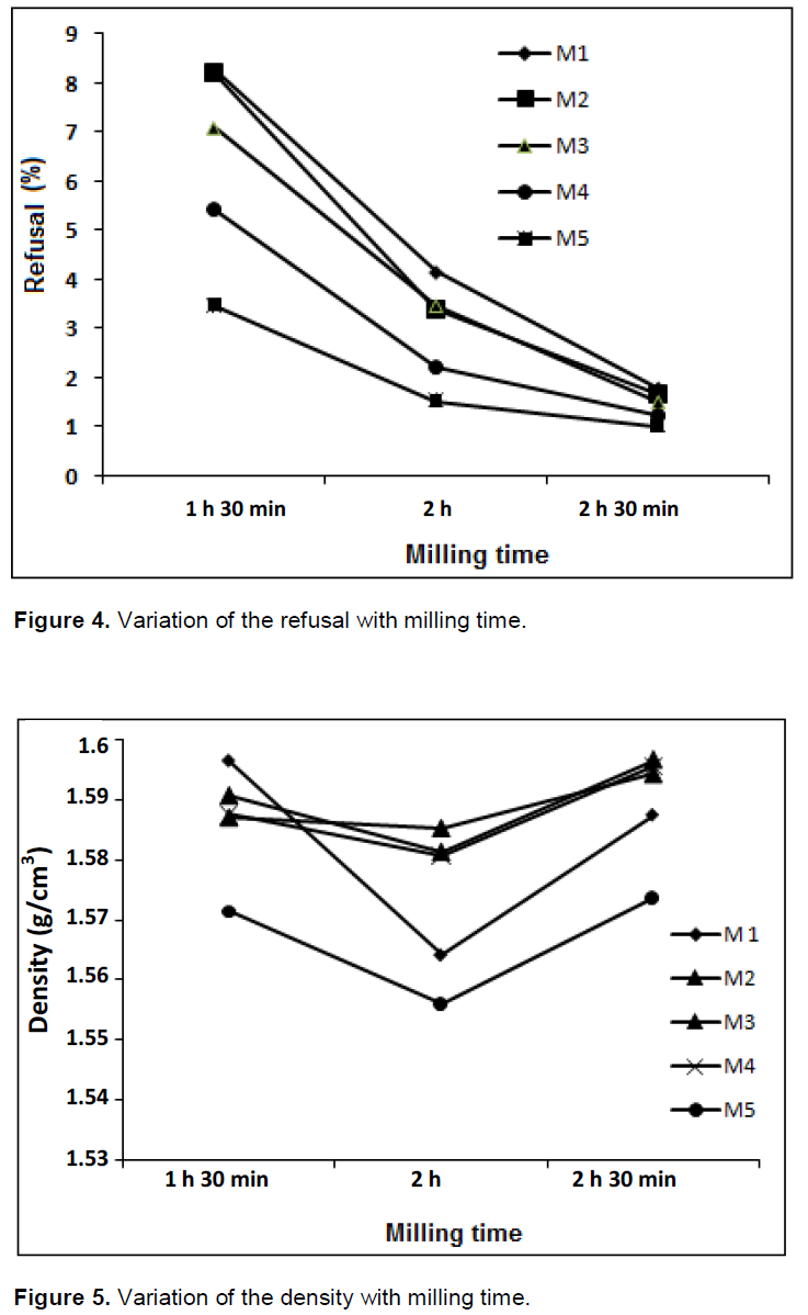 International Journal Of Physical Sciences Correlation Between