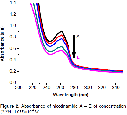 How To Calculate Equilibrium Concentration From Absorbance