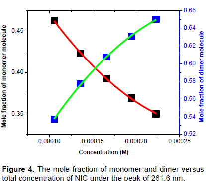 International journal of physical sciences investigation of self similarly the thermodynamic parameters such as enthalpy gibbs free energy and entropy of the self association of nic and its hetero association with cga ccuart Choice Image