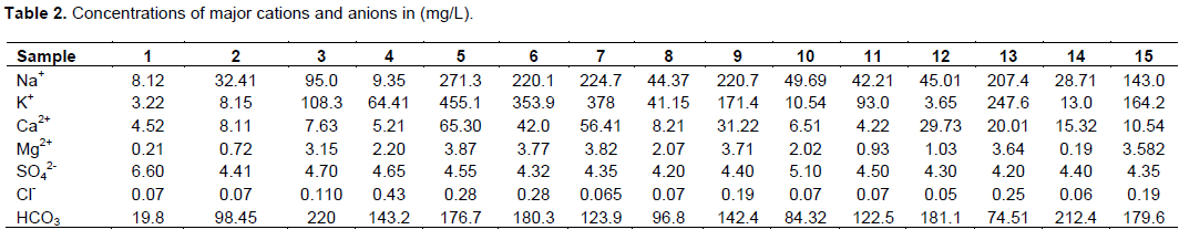 International journal of physical sciences hydrogeochemical these values indicate that water from the area is slightly acidic this value agrees with freeze and cherry 1979 fandeluxe Choice Image