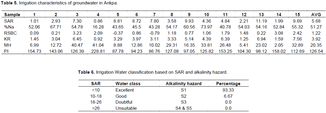 International journal of physical sciences hydrogeochemical the range of the na in the groundwater in this study is between 1628 sample 4 and 7397 sample 10 with an average value of 5127 table 5 fandeluxe Choice Image