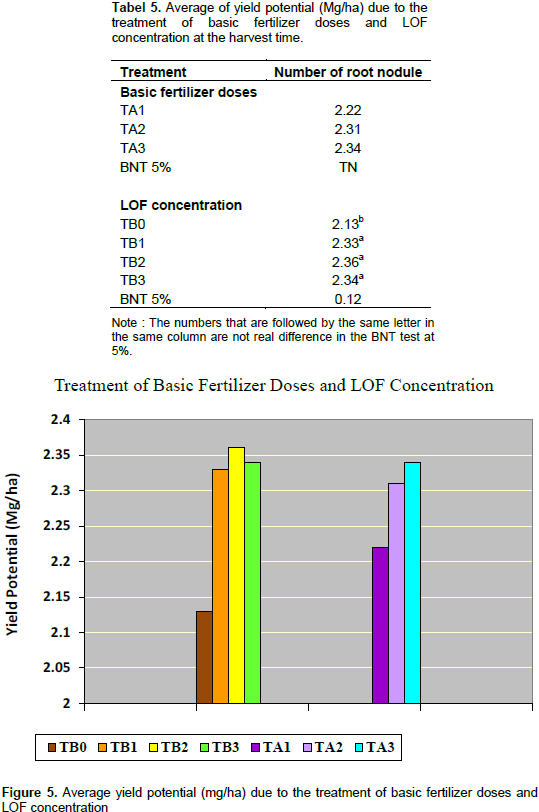 Journal of agricultural biotechnology and sustainable development 5 and figure 5 while basic fertilizer doses treatment does not show significant difference though there is a tendency that the ta3 treatment produces ccuart Images