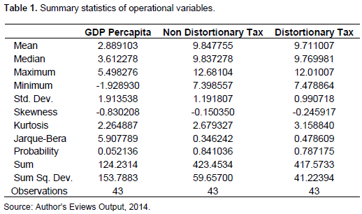Journal of Accounting and Taxation - effect of distortionary