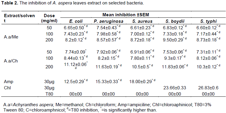 African journal of bacteriology research evaluation of the both chloroform and 80 methanol extract of a aspera showed significantly higher inhibitions than negative control 3 tween 80 but all extract had fandeluxe Images