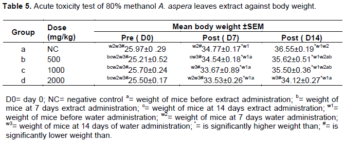 African journal of bacteriology research evaluation of the the weight of the mice increases significantly in each group from day 0 to day 7 and day 14 in both extract and water administered mice as shown in table 5 fandeluxe Images