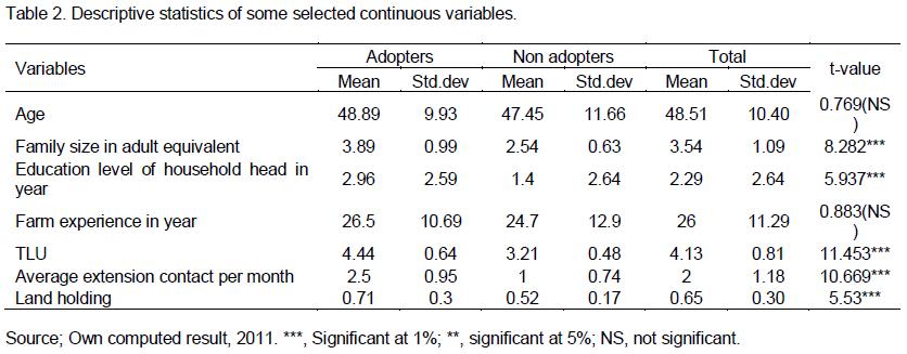 Journal Of Development And Agricultural Economics Factors