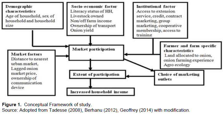 Journal of Development and Agricultural Economics - determinants of