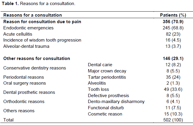 Journal of Dentistry and Oral Hygiene - satisfaction survey
