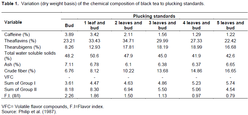 Journal of Horticulture and Forestry - effect of tea