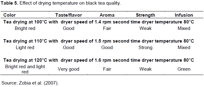 Journal of Horticulture and Forestry - effect of tea processing