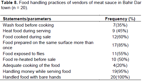 Journal of microbiology and antimicrobials microbiological quality only 35 of the vendors wash the food before cooking it was noted that foods were prepared on the same surface more than once by 85 of them fandeluxe Images