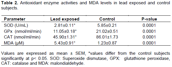 Journal Of Toxicology And Environmental Health Sciences Effect Of Lead On The Activity Of Antioxidant Enzymes And Male Reproductive Hormones
