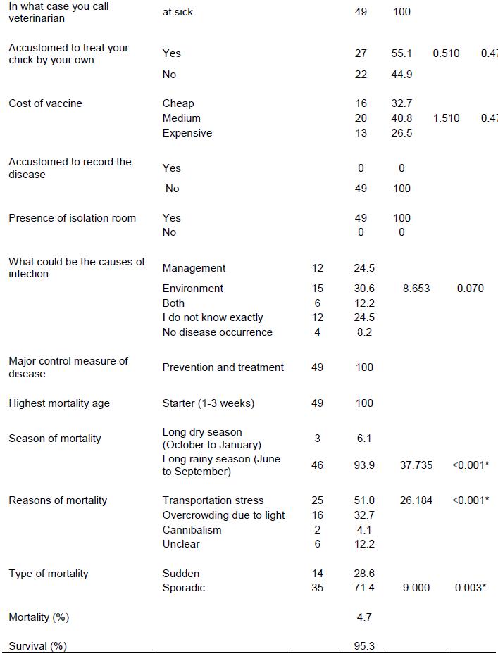 Journal of Veterinary Medicine and Animal Health - disease