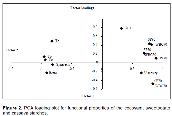 Scientific Research and Essays - a comparison of functional