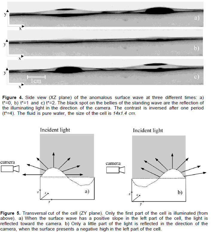 Scientific Research and Essays - anomalous modes in faraday instability